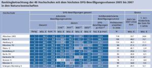 DFG Ranking 2009 (Bild: DFG)