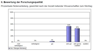 Ranking 2008 (Bild: Wissenschaftsrat)