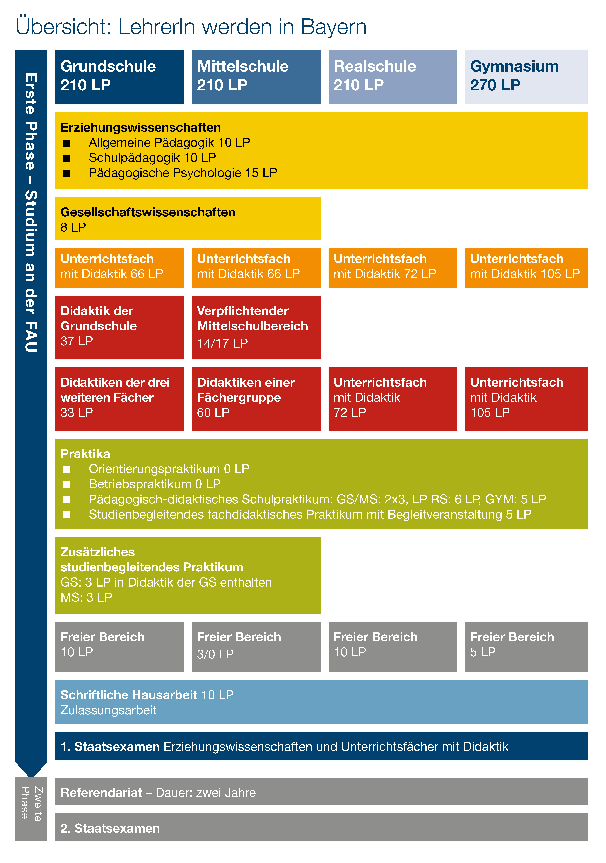 Schematische Übersicht über das Lehramtsstudium in Bayern für die verschiedenen Schularten