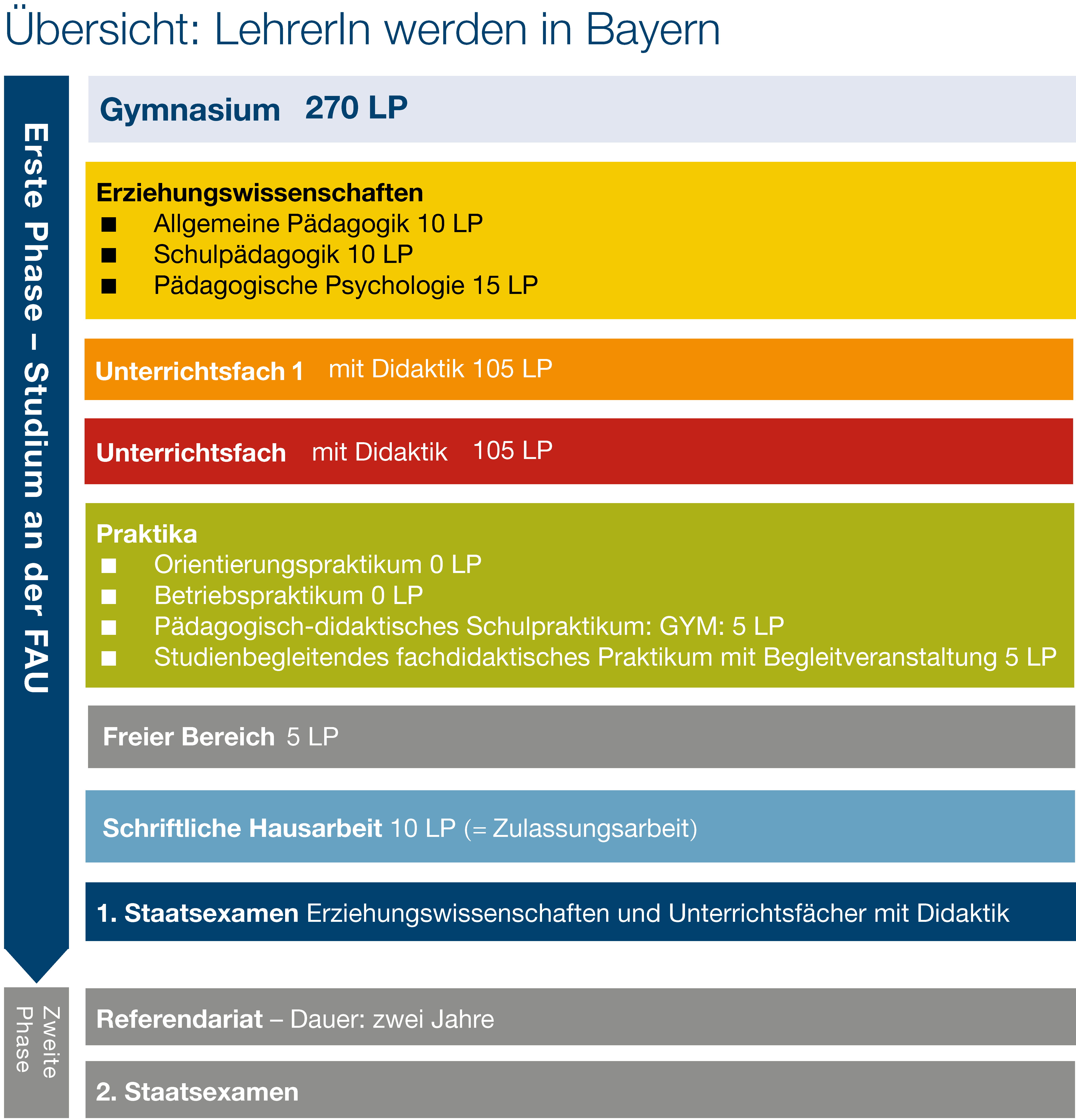 Grafik Studienaufbau Lehramt an Gymnasien in Bayern (Quelle: ZfL/FAU)