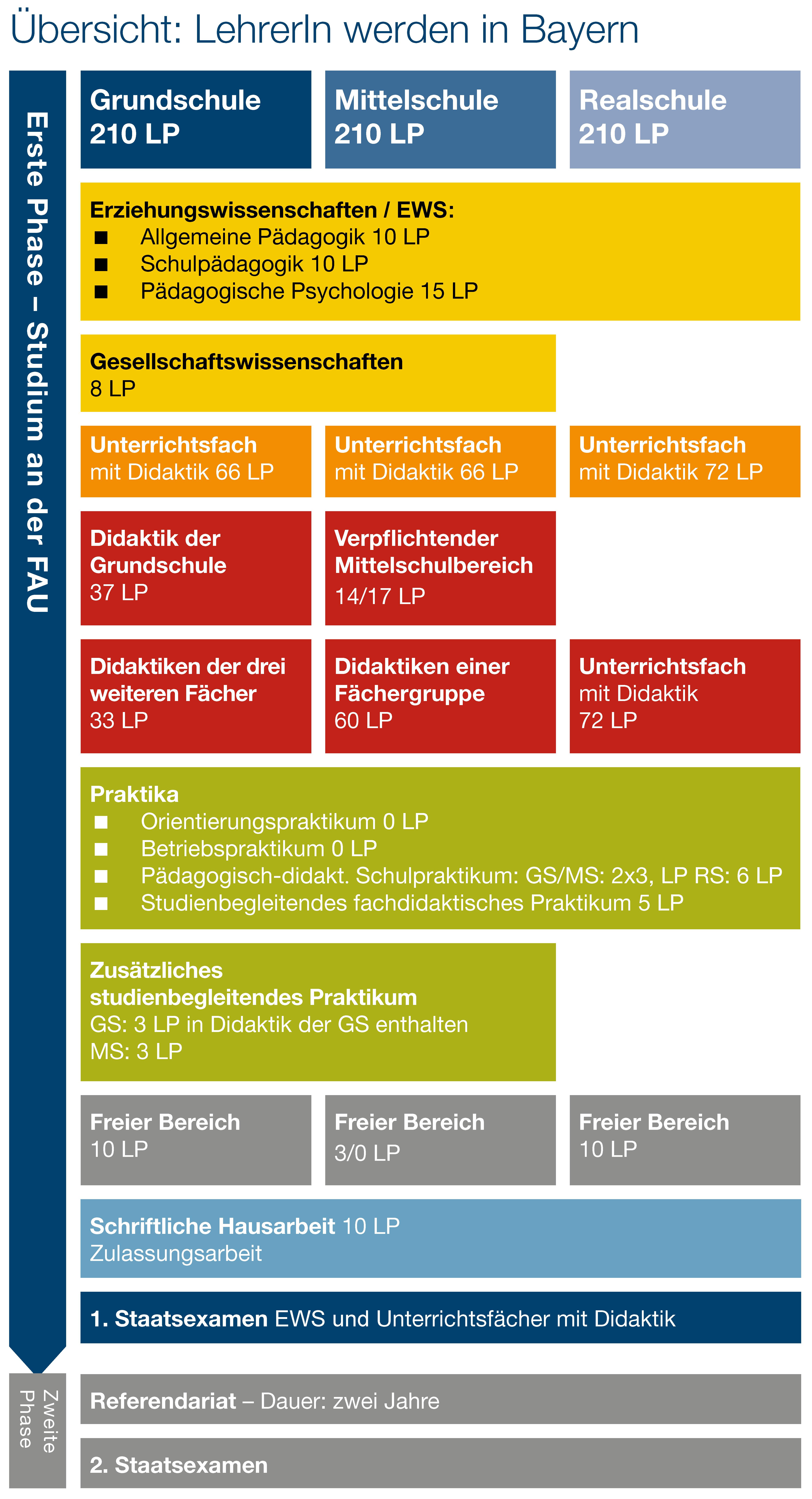 Grafik Lehramtsstudium in Bayern nicht vertieft (Quelle: ZfL)